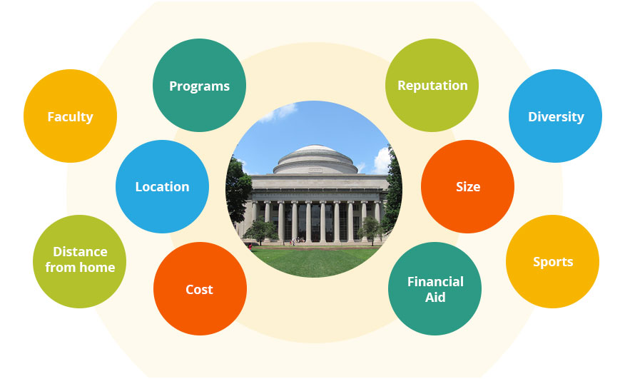 choosing the right college essay 10 steps to picking the right college share × share on why did you choose this particular school and how does this match up against schools b, c.